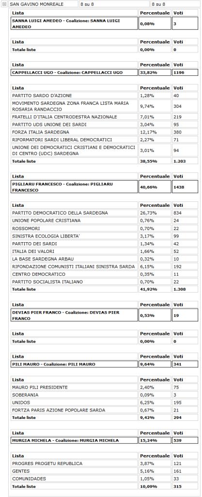 Elezioni Regionali - I risultati a San Gavino Monreale