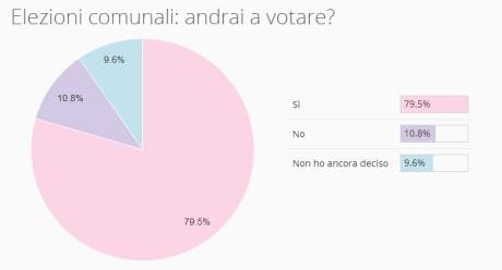 Elezioni comunali: i risultati del sondaggio sul voto