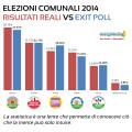 Perché hanno funzionato gli exit poll?