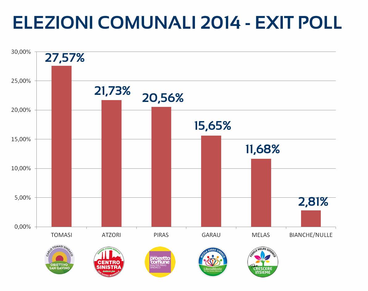 I risultati degli exit poll