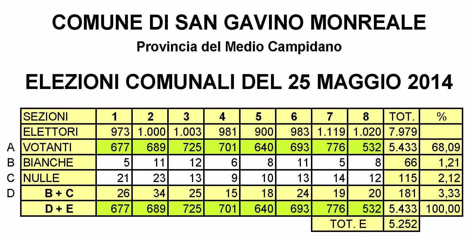 Elezioni Comunali 2014