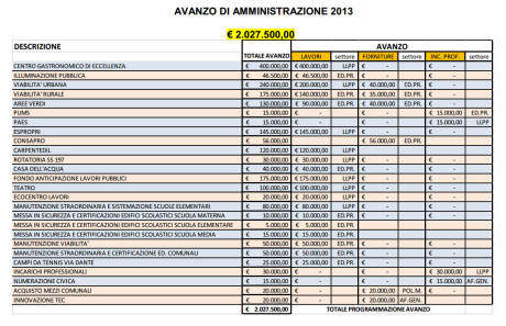Avanzo di amministrazione 2013