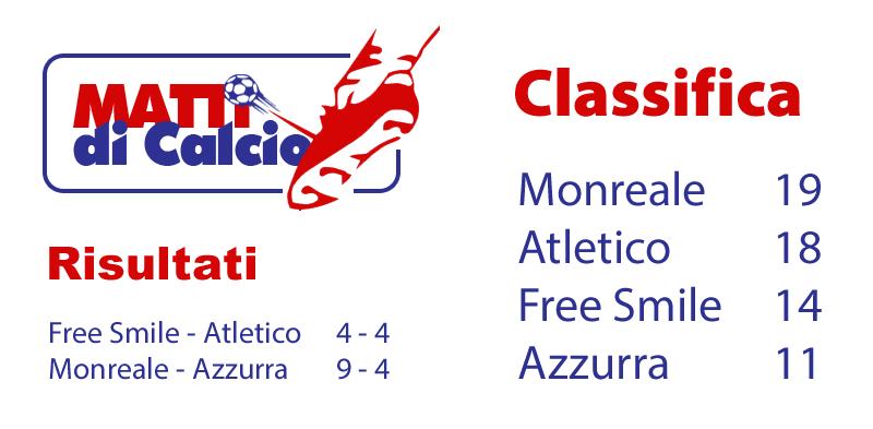 """""""Matti di Calcio"""" - Undicesia Giornata, risultati e classifica"""