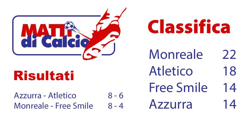 """""""Matti di Calcio"""" - Dodicesima Giornata, risultati e classifica"""