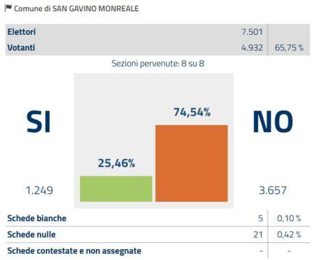 Referendum Costituzionale, a San Gavino Monreale il NO oltre il 75%