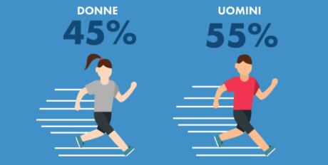 Corsa… che passione! Trend e consigli sullo sport amato dagli italiani
