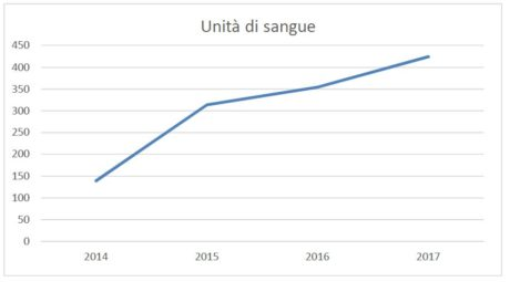 AVIS, chiuso il 2017 con 424 unità di sangue