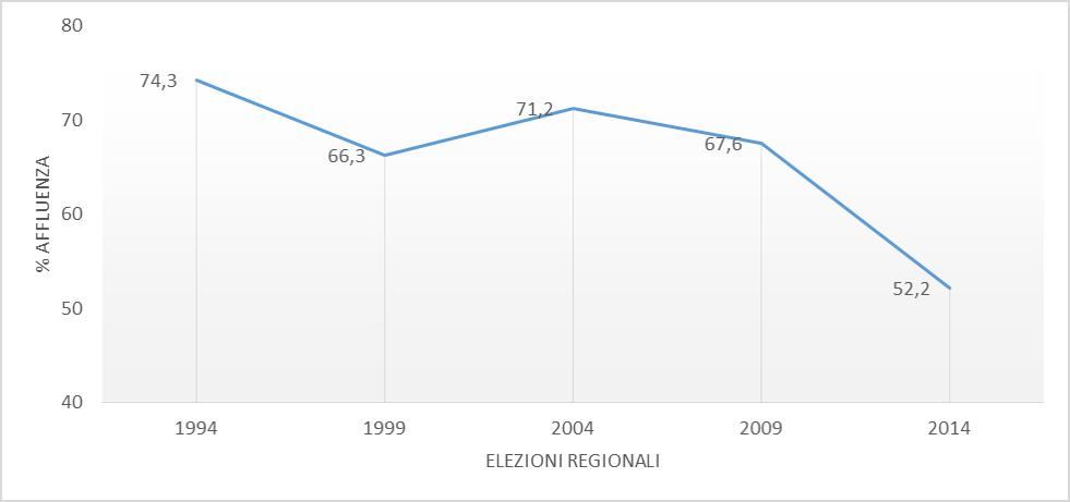 Elezioni Regionali 2019. L'astensionismo è il grande nemico da battere? Vi spieghiamo perché è necessario votare.