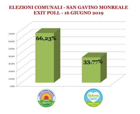 Elezioni Comunali 2019: i risultati degli exit poll