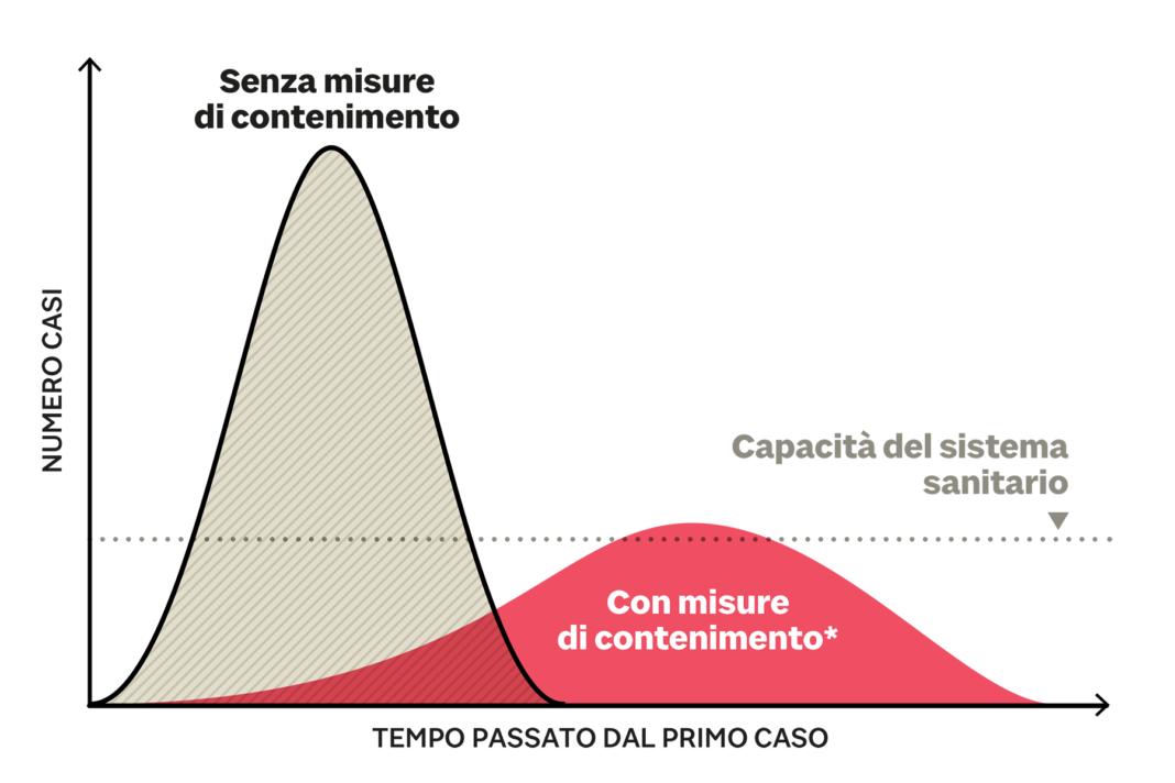 Grafico contagi