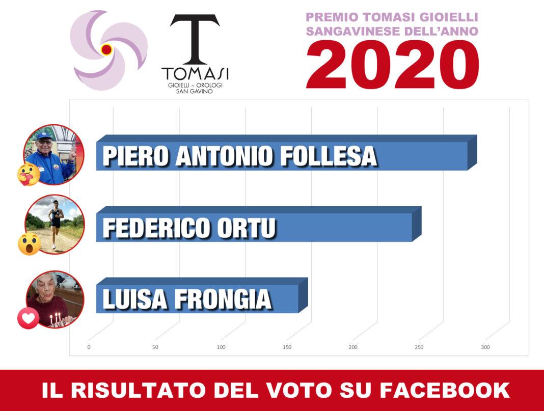 Premio Tomasi Gioielli Sangavinese dell'Anno 2020, Piero Antonio Follesa è il preferito dal pubblico